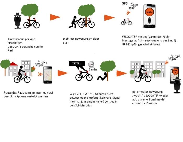 gps sender für fahrrad